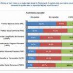 Aproape 50% dintre români cred că guvernul e condus din umbră de partide