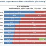 Iohannis, Isărescu și Cioloș în topul încrederii în personalități publice