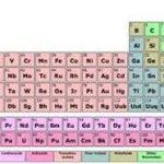 Tabelul periodic al elementelor a fost completat cu 4 noi simboluri.