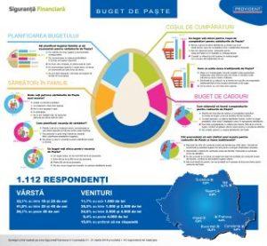 Infografic Buget de Paste