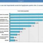 Sondaj INSCOP: VEZI care sunt principalele îngrijorări ale românilor
