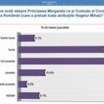Sondaj INSCOP: Peste 50% dintre români ar vota împotriva monarhiei