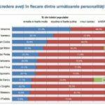 Iohannis, Isărescu și Cioloș – primii în topul încrederii în personalitățile publice