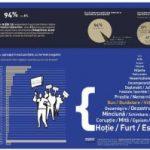 """""""Hoţie"""", """"mită"""" şi """"corupţie"""", cuvintele cu care românii asociază partidele"""