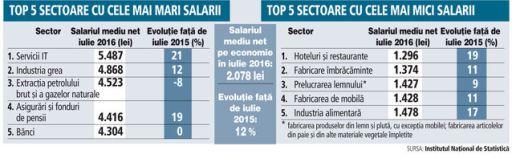 9-salarii