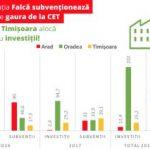 USR: Aradul tratează CET-ul cu subvenții în loc de investiții