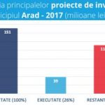 USR: Municipiul Arad a cheltuit pentru investiții aproximativ 6% din buget în 2017