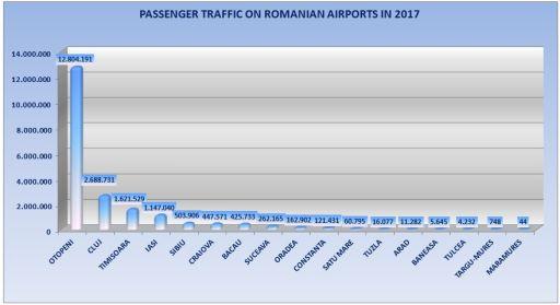 Topul aeroporturilor românești. Aradul, pe locul 13