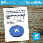 USR Arad cere Primăriei accelerarea investițiilor