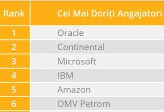 Topul celor mai doriţi angajatori din România