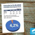 USR: Investițiile Aradului continuă să întârzie