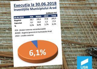 USR Arad continuă monitorizarea investițiilor locale