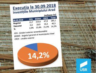 USR: Investițiile locale continuă să treneze în Arad