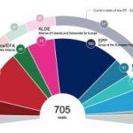 Parlamentul European a lansat primele estimări ale viitoarei sale componenţe