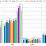 Sondaj IMAS. PNL scade în intenţiile de vot, PSD creşte