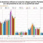 Sondaj IMAS. PNL creşte, iar PSD scade în intenţiile de vot pentru alegerile parlamentare