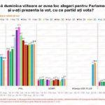Sondaj IMAS. PSD scade la 20,8%, PNL – cotat cu 33,6% din opţiunile de vot