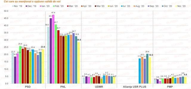Sondaj IMAS. PNL şi USR sunt în scădere în intenţiile de vot la parlamentare